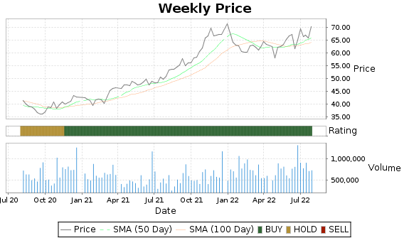 OTTR Price-Volume-Ratings Chart