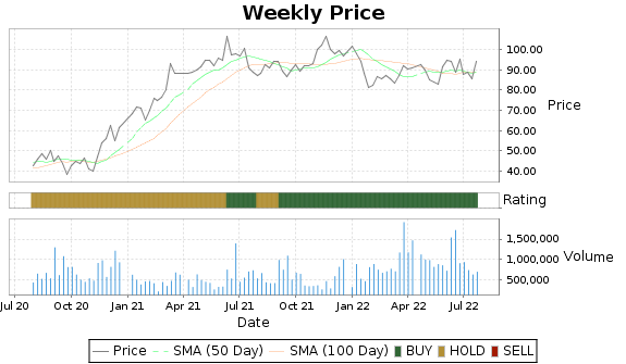 OXM Price-Volume-Ratings Chart