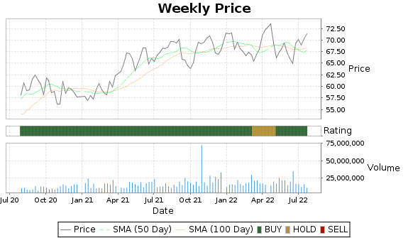 O Price-Volume-Ratings Chart
