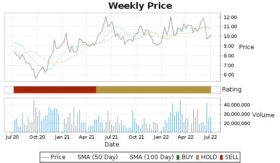 PAA Price-Volume-Ratings Chart
