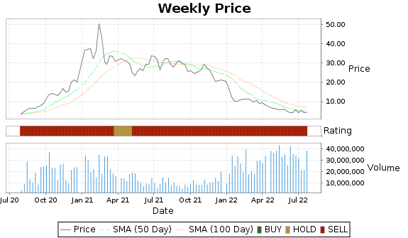 PACB Price-Volume-Ratings Chart