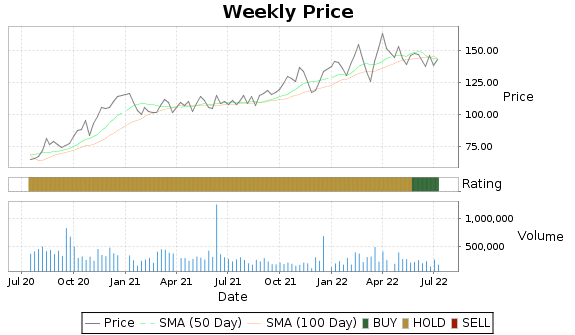 PAC Price-Volume-Ratings Chart