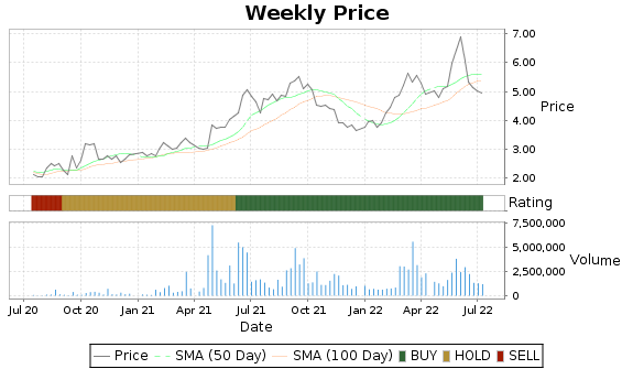 PANL Price-Volume-Ratings Chart