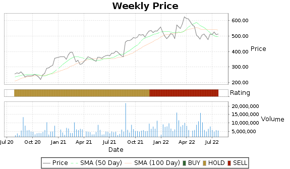 PANW Price-Volume-Ratings Chart
