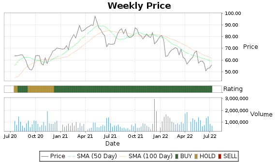 PATK Price-Volume-Ratings Chart