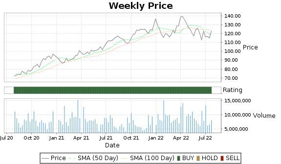 PAYX Price-Volume-Ratings Chart