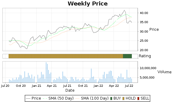 PBA Price-Volume-Ratings Chart