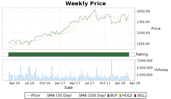 PCLN Price-Volume-Ratings Chart