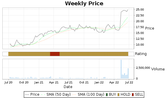 PCOM Price-Volume-Ratings Chart