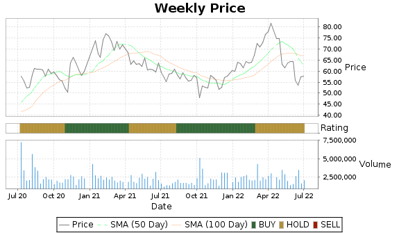 PCRX Price-Volume-Ratings Chart