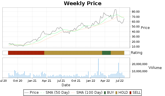 PDCE Price-Volume-Ratings Chart