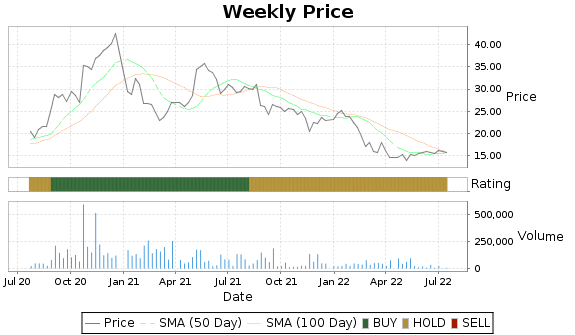 PDEX Price-Volume-Ratings Chart