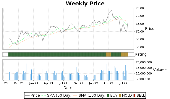 PEG Price-Volume-Ratings Chart