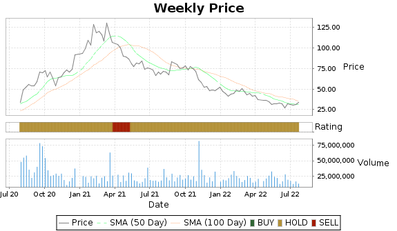 PENN Price-Volume-Ratings Chart