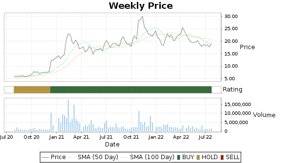 PERI Price-Volume-Ratings Chart