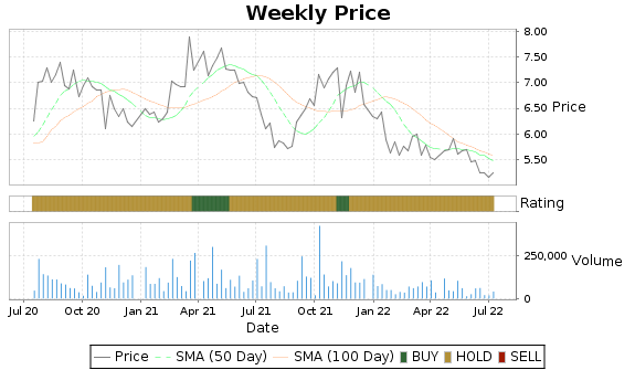 PESI Price-Volume-Ratings Chart