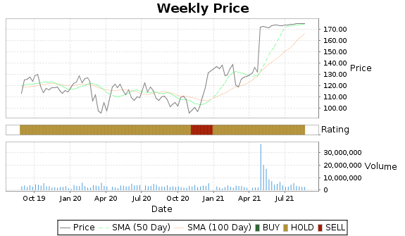 PFPT Price-Volume-Ratings Chart