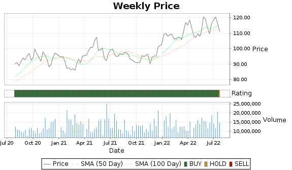 PGR Price-Volume-Ratings Chart