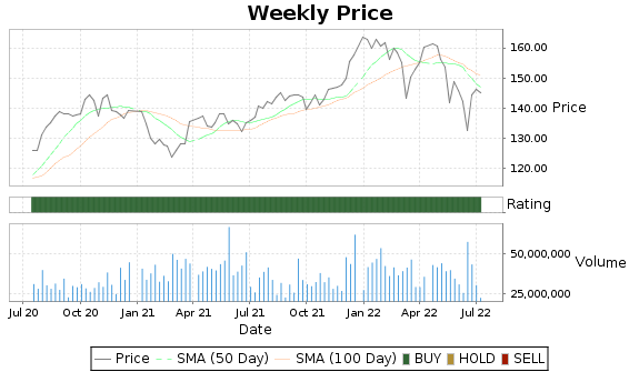 PG Price-Volume-Ratings Chart