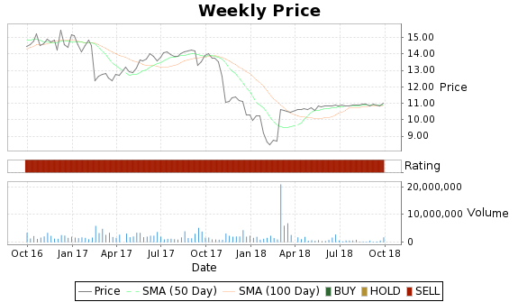 PHH Price-Volume-Ratings Chart