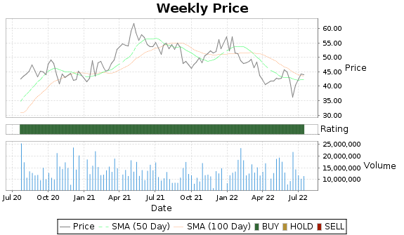 PHM Price-Volume-Ratings Chart