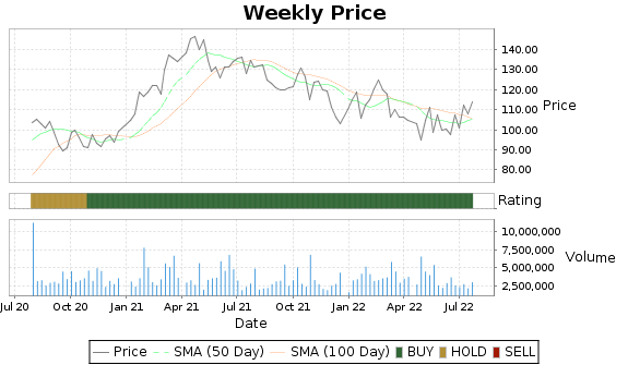 PII Price-Volume-Ratings Chart
