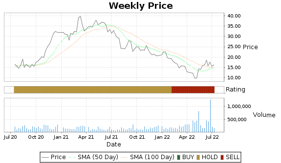 PKOH Price-Volume-Ratings Chart