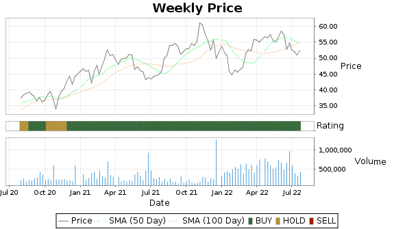 PLUS Price-Volume-Ratings Chart