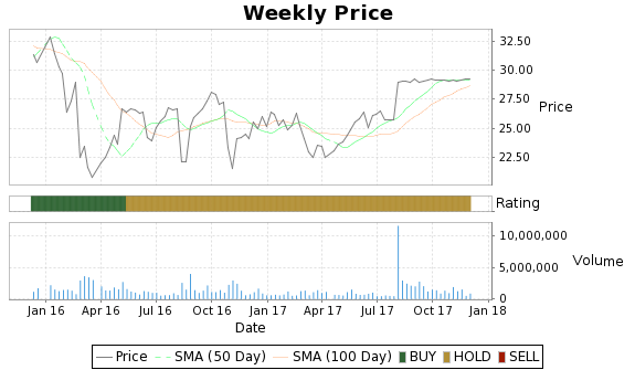 PMC Price-Volume-Ratings Chart