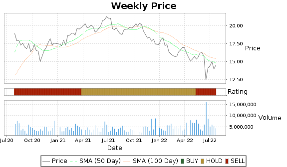 PMT Price-Volume-Ratings Chart