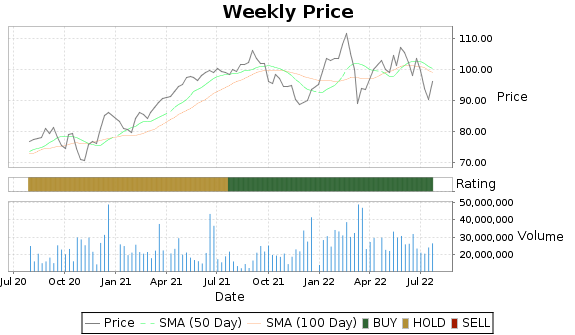 PM Price-Volume-Ratings Chart