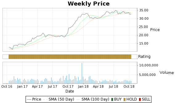 PNK Price-Volume-Ratings Chart