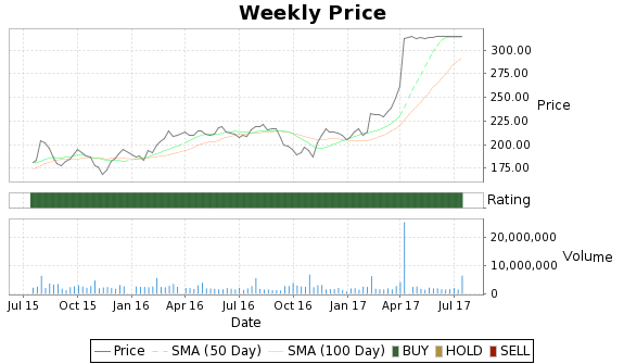 PNRA Price-Volume-Ratings Chart