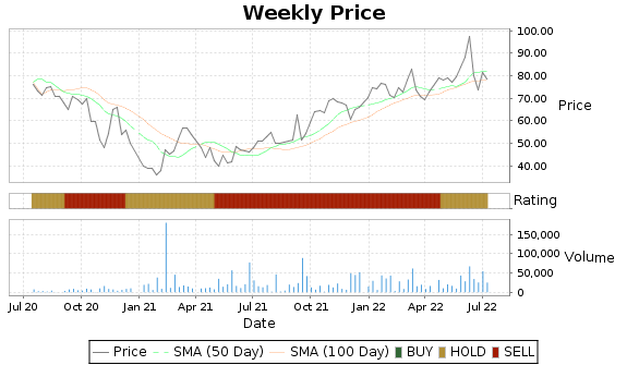 PNRG Price-Volume-Ratings Chart