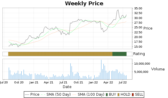 PPC Price-Volume-Ratings Chart