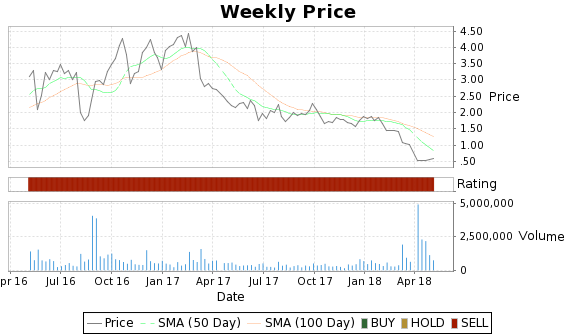 PQ Price-Volume-Ratings Chart