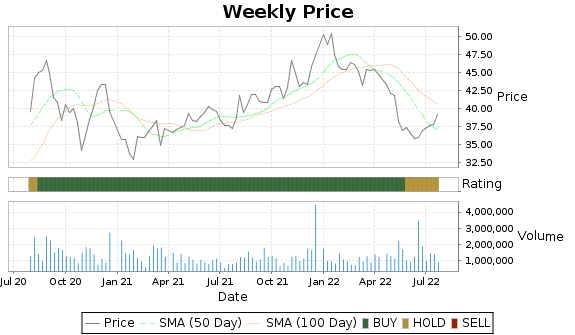 PRAA Price-Volume-Ratings Chart