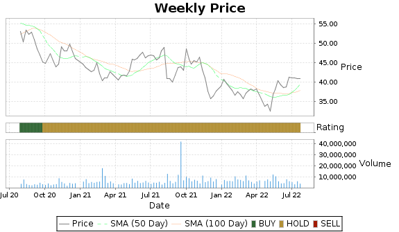 PRGO Price-Volume-Ratings Chart