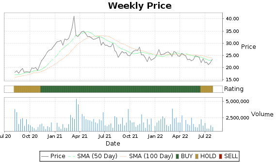 PRIM Price-Volume-Ratings Chart