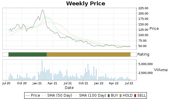 PRLB Price-Volume-Ratings Chart
