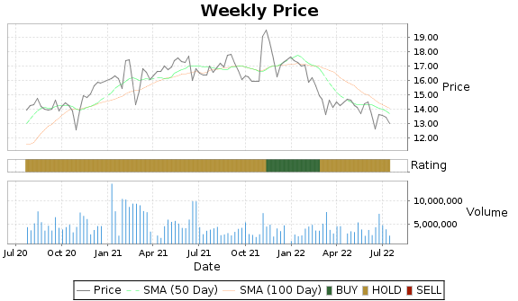 PRMW Price-Volume-Ratings Chart