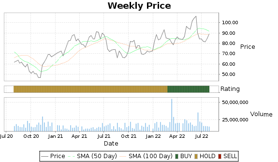 PSX Price-Volume-Ratings Chart