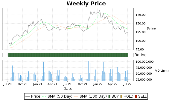 QCOM Price-Volume-Ratings Chart