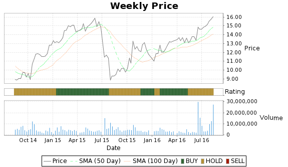 QLGC Price-Volume-Ratings Chart