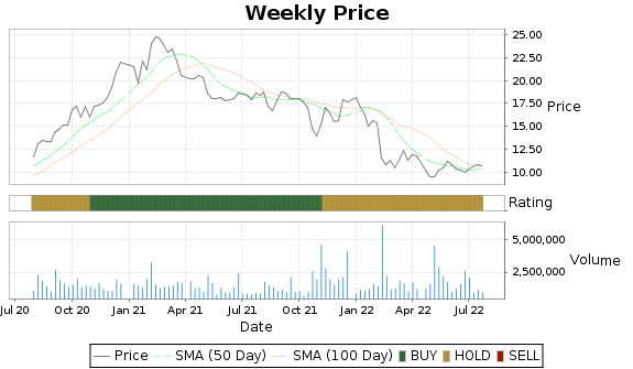 QNST Price-Volume-Ratings Chart