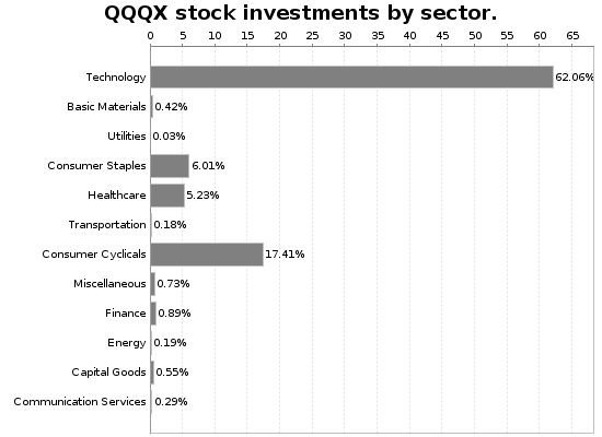 QQQX Sector Allocation Chart