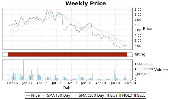 QTM Price-Volume-Ratings Chart