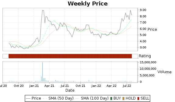 QUIK Price-Volume-Ratings Chart