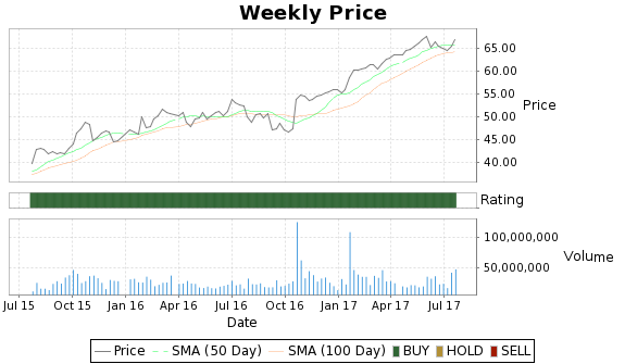 RAI Price-Volume-Ratings Chart