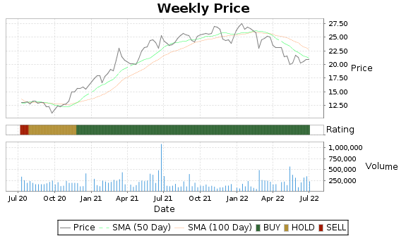 RBB Price-Volume-Ratings Chart